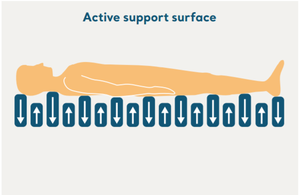 active support surface