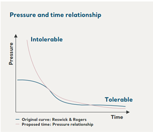 pressure and time