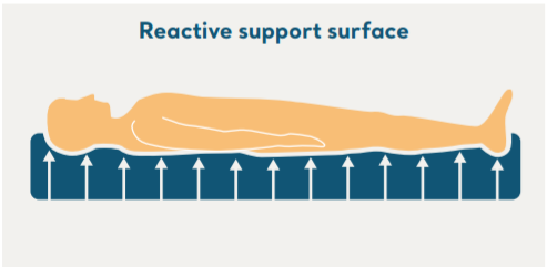 reactive support surface
